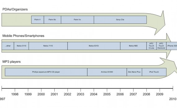 A history of my devices